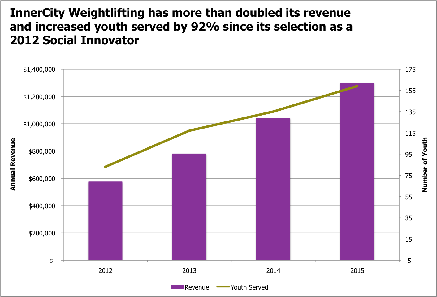 InnerCity Weightlifting Growth Graph