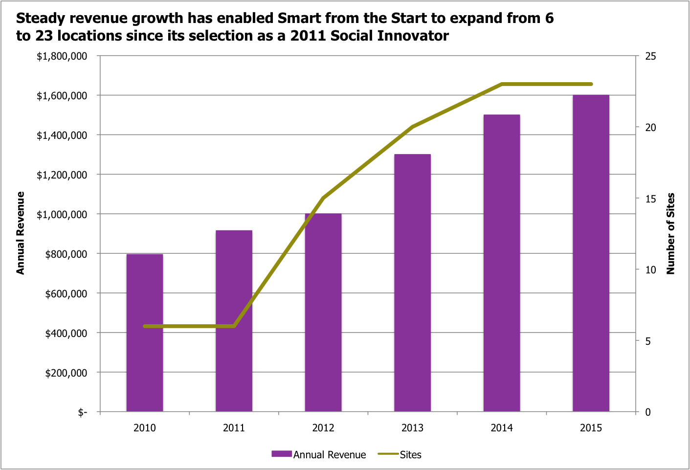 Smart from Start Growth Graph