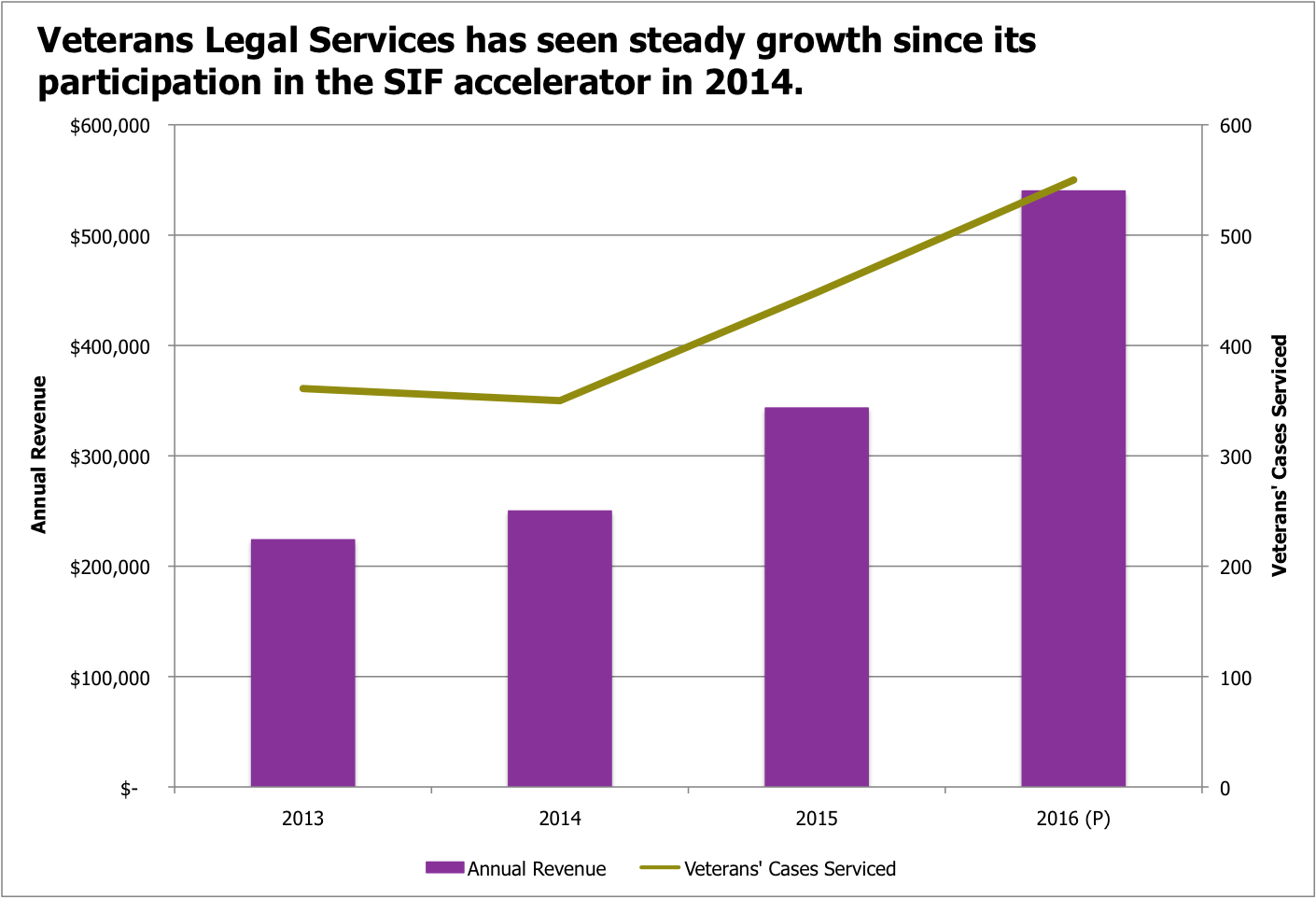 Veterans' Legal Services Growth Graph